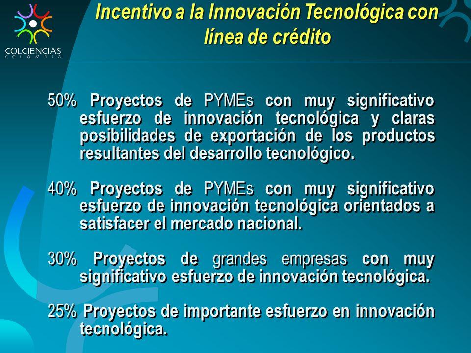 50% Proyectos de PYMEs con muy significativo esfuerzo de innovación tecnológica y claras posibilidades de exportación de los productos resultantes del