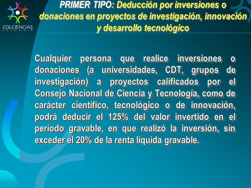 PRIMER TIPO: Deducción por inversiones o donaciones en proyectos de investigación, innovación y desarrollo tecnológico Cualquier persona que realice inversiones o donaciones (a universidades, CDT, grupos de investigación) a proyectos calificados por el Consejo Nacional de Ciencia y Tecnología, como de carácter científico, tecnológico o de innovación, podrá deducir el 125% del valor invertido en el período gravable, en que realizó la inversión, sin exceder el 20% de la renta líquida gravable.