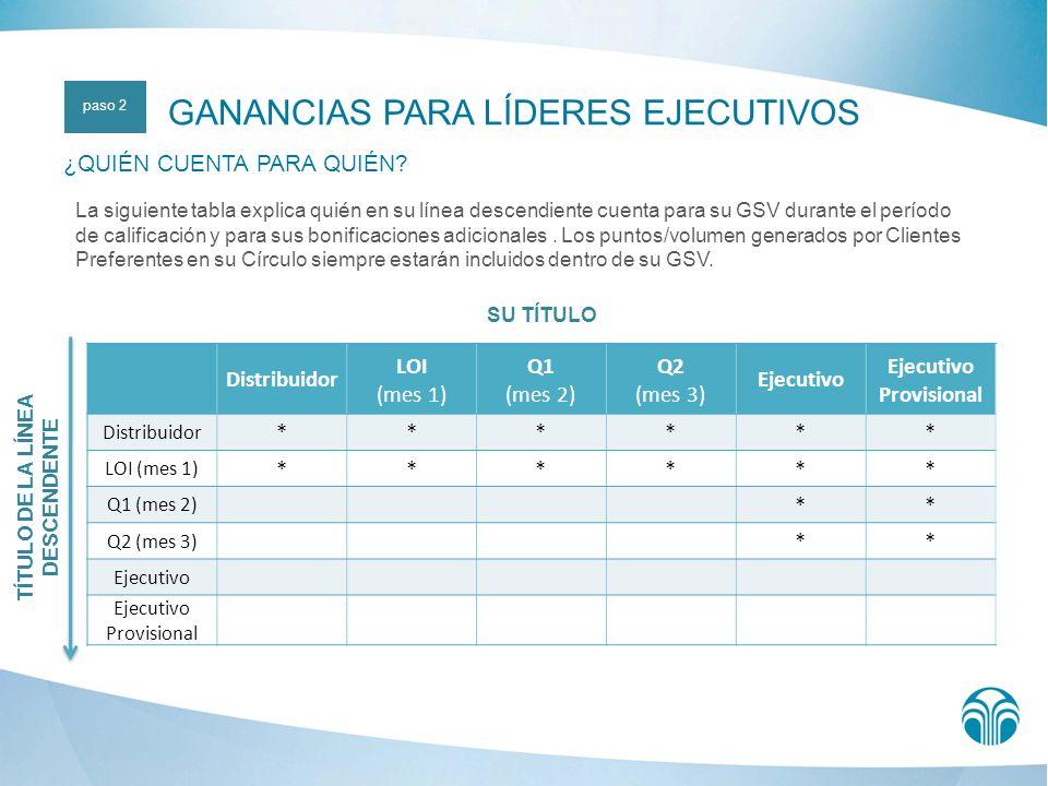 SU TÍTULO Distribuidor LOI (mes 1) Q1 (mes 2) Q2 (mes 3) Ejecutivo Ejecutivo Provisional Distribuidor ****** LOI (mes 1) ****** Q1 (mes 2) ** Q2 (mes 3) ** Ejecutivo Ejecutivo Provisional La siguiente tabla explica quién en su línea descendiente cuenta para su GSV durante el período de calificación y para sus bonificaciones adicionales.
