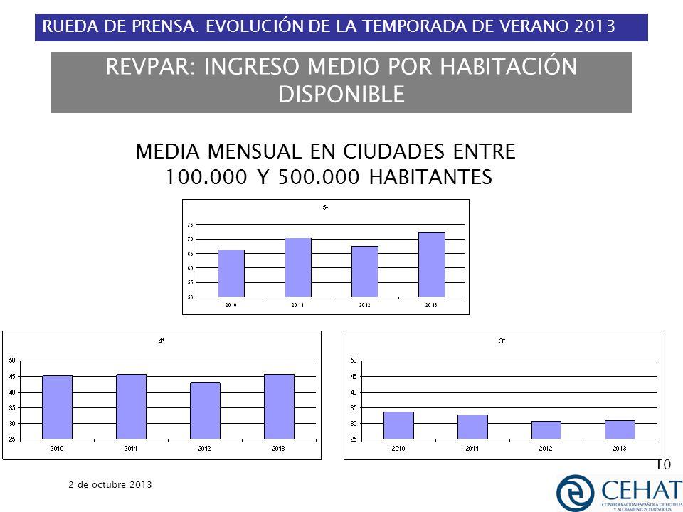 RUEDA DE PRENSA: EVOLUCIÓN DE LA TEMPORADA DE VERANO 2013 2 de octubre 2013 10 REVPAR: INGRESO MEDIO POR HABITACIÓN DISPONIBLE MEDIA MENSUAL EN CIUDAD