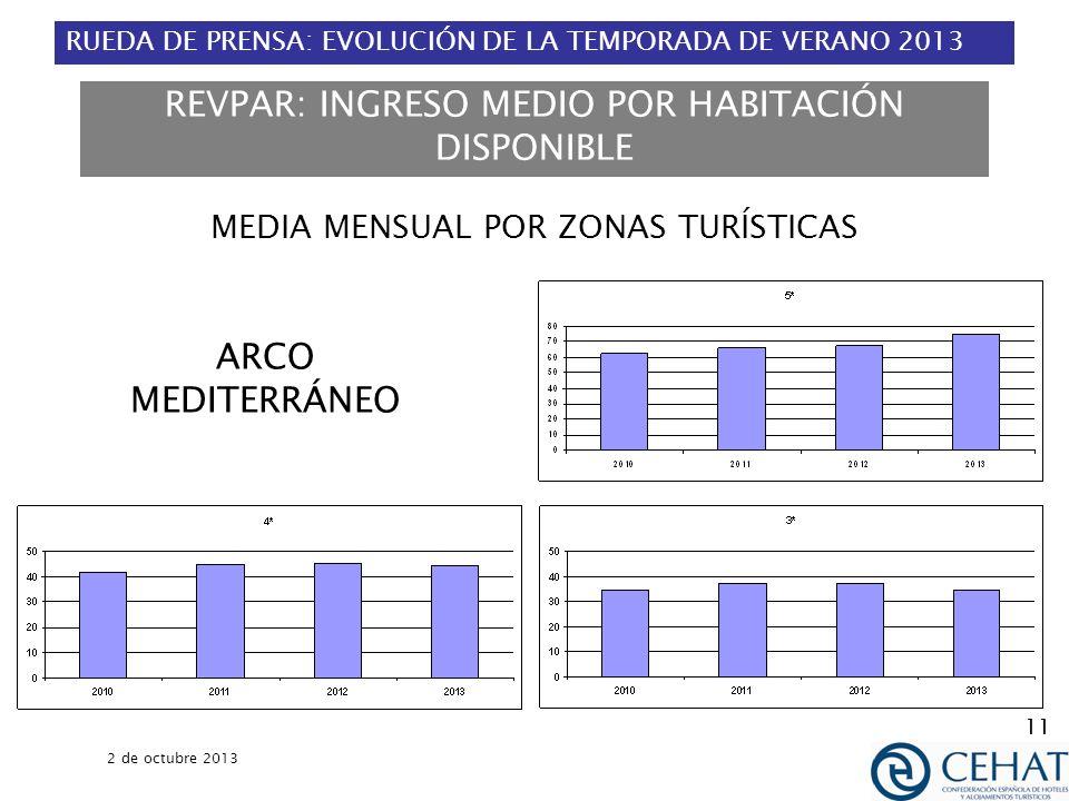 RUEDA DE PRENSA: EVOLUCIÓN DE LA TEMPORADA DE VERANO 2013 2 de octubre 2013 11 REVPAR: INGRESO MEDIO POR HABITACIÓN DISPONIBLE MEDIA MENSUAL POR ZONAS TURÍSTICAS ARCO MEDITERRÁNEO