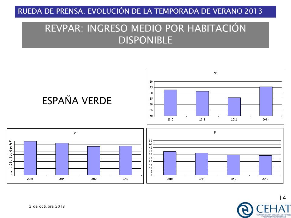 RUEDA DE PRENSA: EVOLUCIÓN DE LA TEMPORADA DE VERANO 2013 2 de octubre 2013 14 REVPAR: INGRESO MEDIO POR HABITACIÓN DISPONIBLE ESPAÑA VERDE