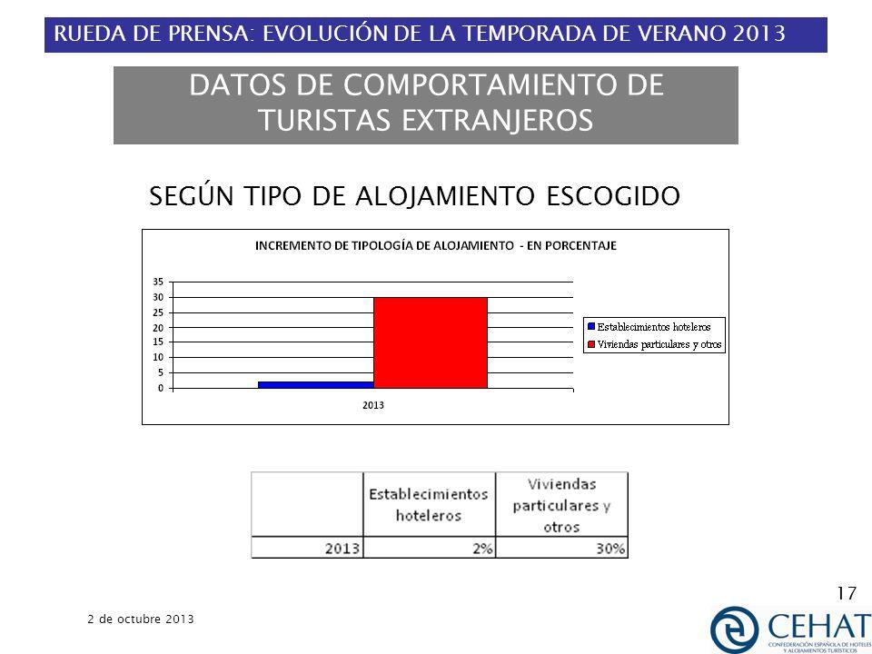 RUEDA DE PRENSA: EVOLUCIÓN DE LA TEMPORADA DE VERANO 2013 2 de octubre 2013 17 DATOS DE COMPORTAMIENTO DE TURISTAS EXTRANJEROS SEGÚN TIPO DE ALOJAMIENTO ESCOGIDO