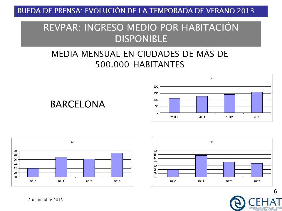 RUEDA DE PRENSA: EVOLUCIÓN DE LA TEMPORADA DE VERANO 2013 2 de octubre 2013 6 MEDIA MENSUAL EN CIUDADES DE MÁS DE 500.000 HABITANTES BARCELONA REVPAR: