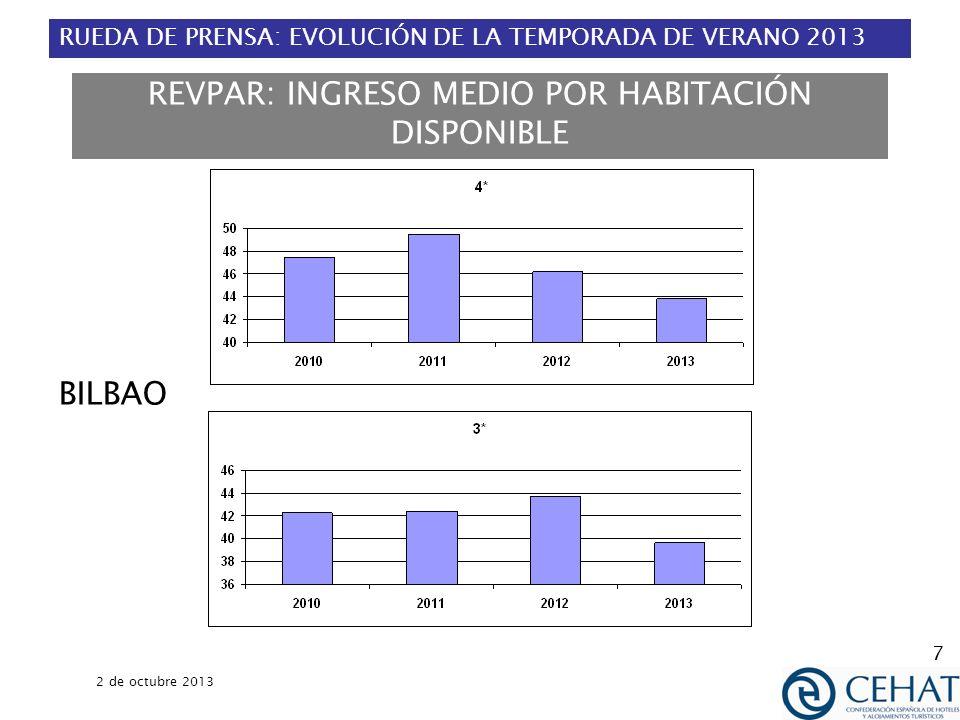 RUEDA DE PRENSA: EVOLUCIÓN DE LA TEMPORADA DE VERANO 2013 2 de octubre 2013 8 REVPAR: INGRESO MEDIO POR HABITACIÓN DISPONIBLE MADRID
