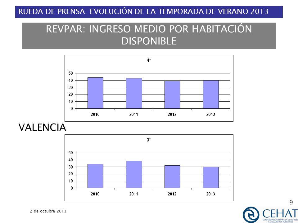 RUEDA DE PRENSA: EVOLUCIÓN DE LA TEMPORADA DE VERANO 2013 2 de octubre 2013 10 REVPAR: INGRESO MEDIO POR HABITACIÓN DISPONIBLE MEDIA MENSUAL EN CIUDADES ENTRE 100.000 Y 500.000 HABITANTES