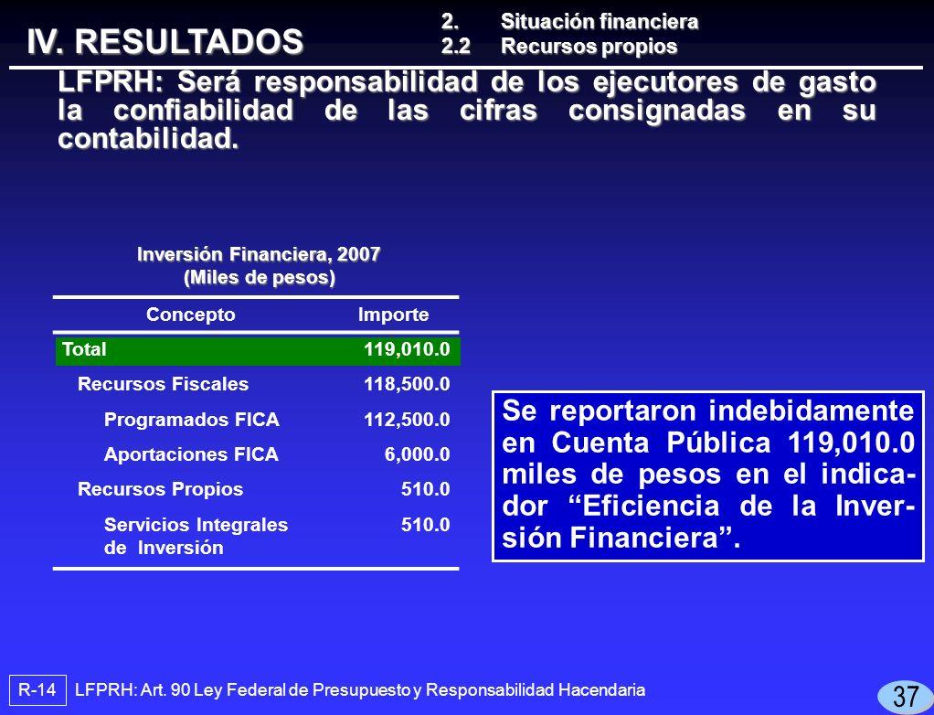 Se reportaron indebidamente en Cuenta Pública 119,010.0 miles de pesos en el indica- dor Eficiencia de la Inver- sión Financiera.