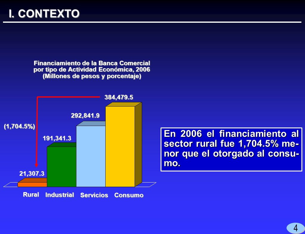 I. CONTEXTO 4 En 2006 el financiamiento al sector rural fue 1,704.5% me- nor que el otorgado al consu- mo. 21,307.3 Financiamiento de la Banca Comerci