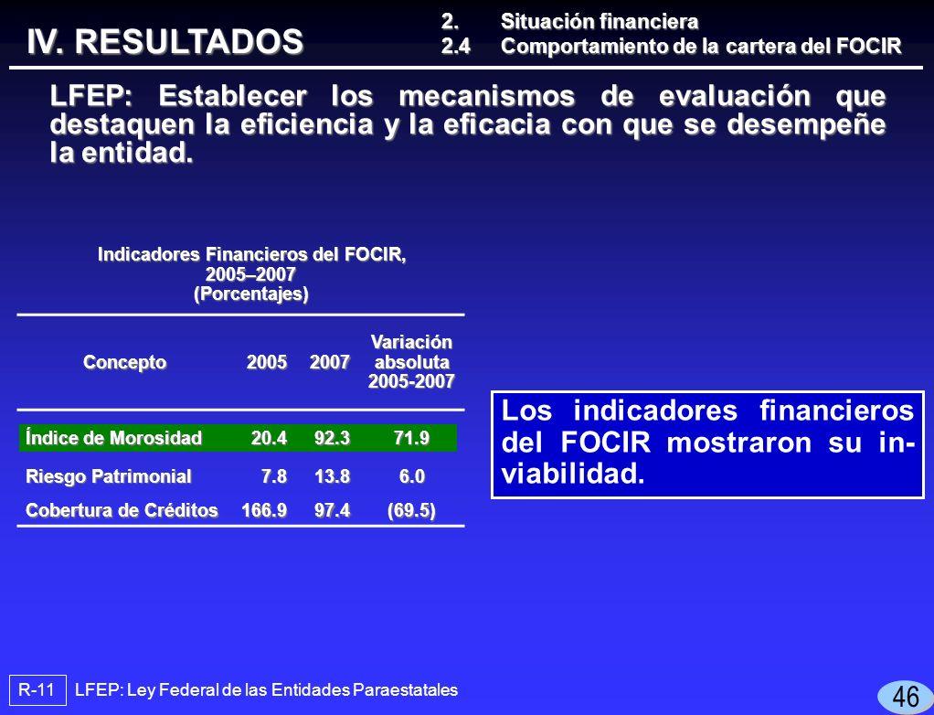 LFEP: Ley Federal de las Entidades Paraestatales R-11 Los indicadores financieros del FOCIR mostraron su in- viabilidad.
