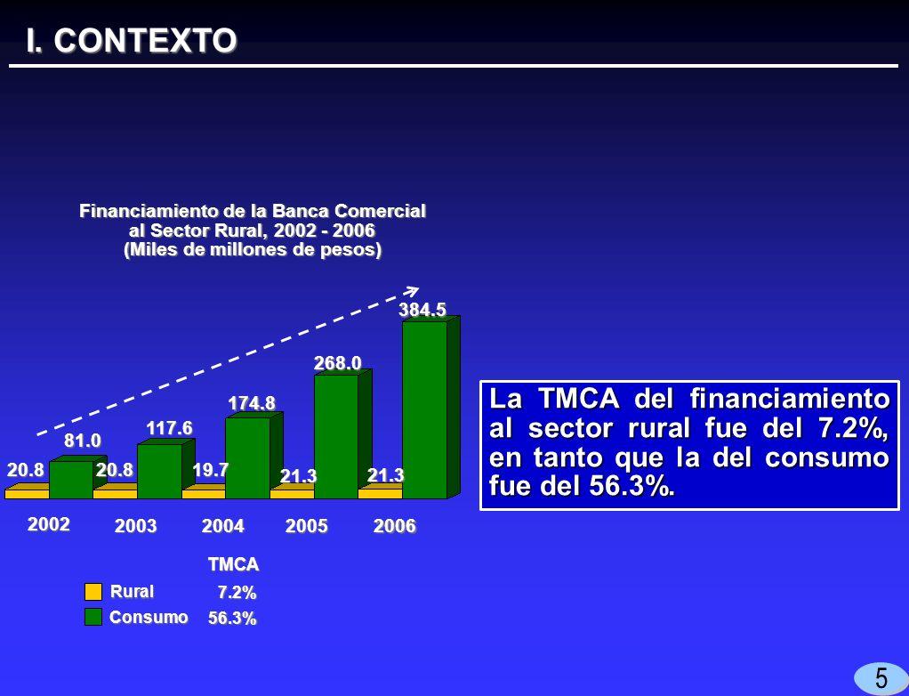 I. CONTEXTO 5 La TMCA del financiamiento al sector rural fue del 7.2%, en tanto que la del consumo fue del 56.3%. 20062005 20042003 2002 7.2% 20.819.7