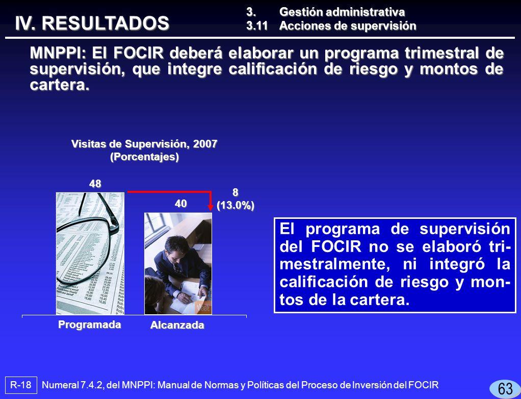 El programa de supervisión del FOCIR no se elaboró tri- mestralmente, ni integró la calificación de riesgo y mon- tos de la cartera.