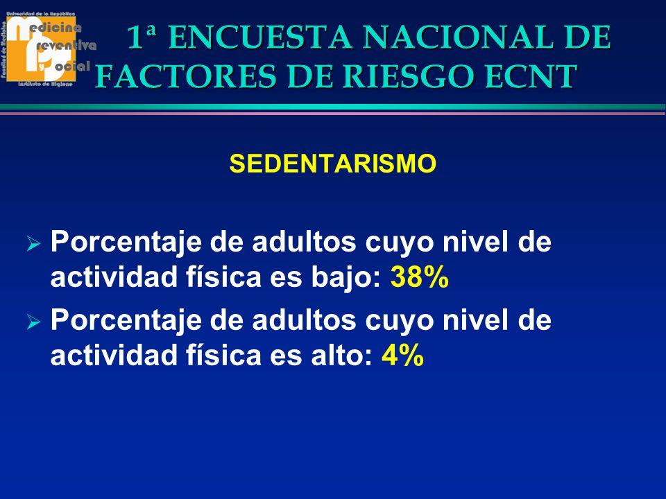 1ª ENCUESTA NACIONAL DE FACTORES DE RIESGO ECNT SEDENTARISMO Porcentaje de adultos cuyo nivel de actividad física es bajo: 38% Porcentaje de adultos c