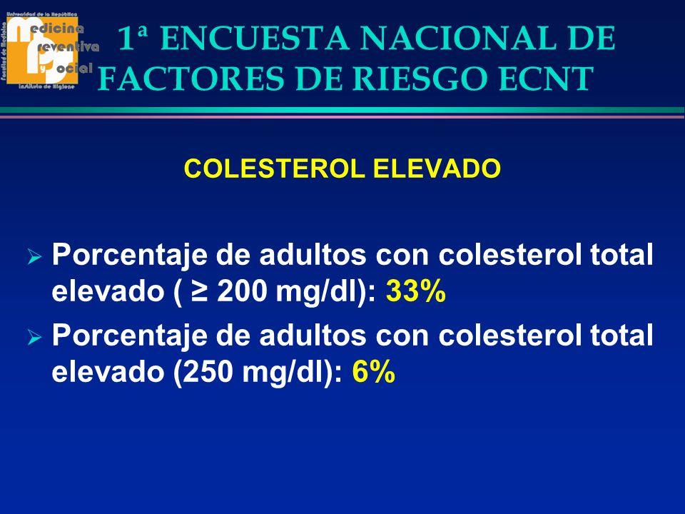 1ª ENCUESTA NACIONAL DE FACTORES DE RIESGO ECNT COLESTEROL ELEVADO Porcentaje de adultos con colesterol total elevado ( 200 mg/dl): 33% Porcentaje de