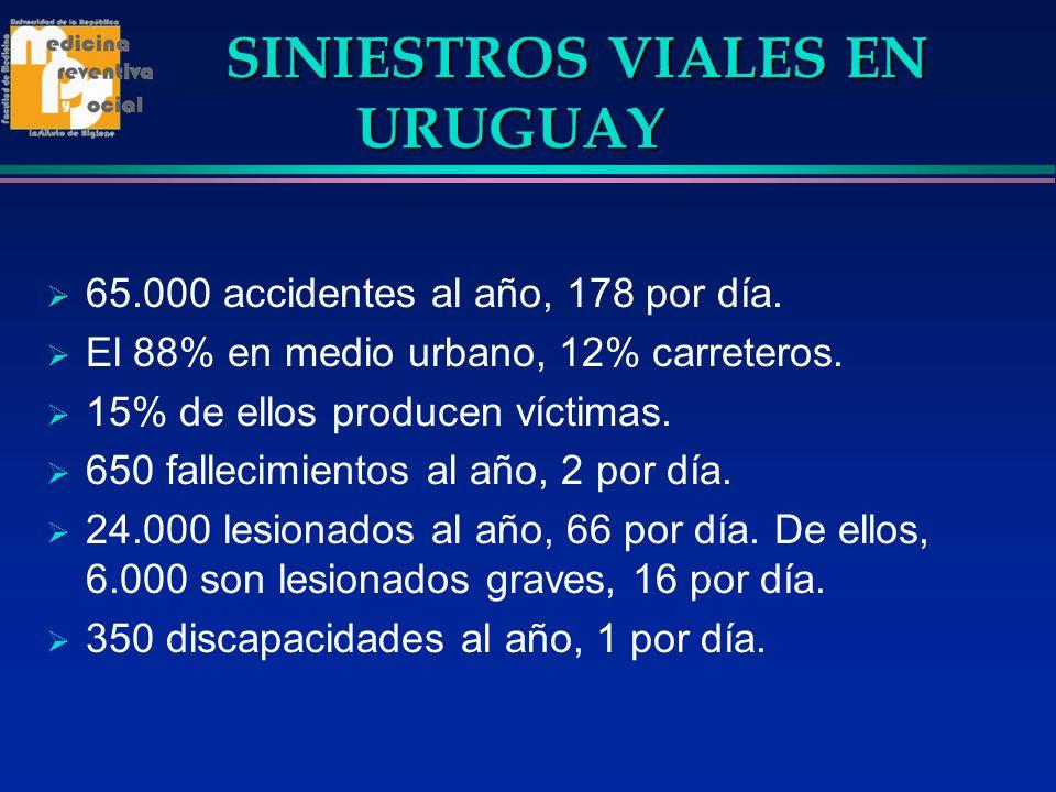 SINIESTROS VIALES EN URUGUAY SINIESTROS VIALES EN URUGUAY 65.000 accidentes al año, 178 por día. El 88% en medio urbano, 12% carreteros. 15% de ellos