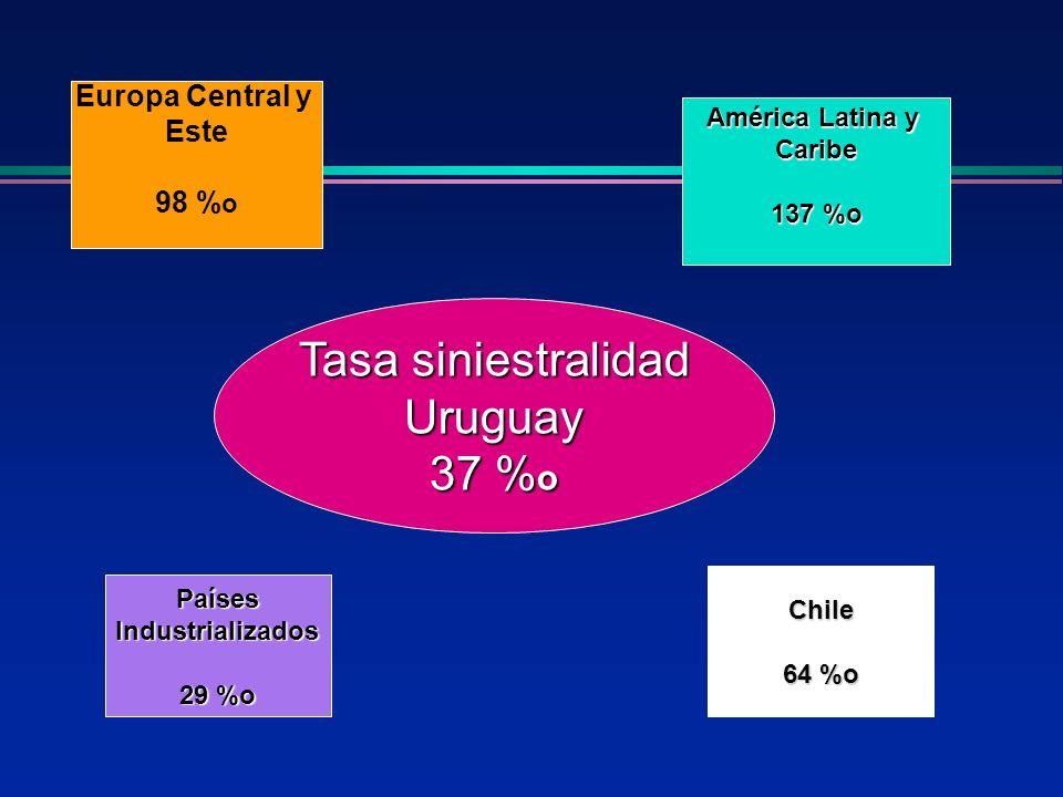Tasa siniestralidad Uruguay 37 % o Europa Central y Este 98 % o PaísesIndustrializados 29 %o Chile 64 %o América Latina y Caribe 137 %o