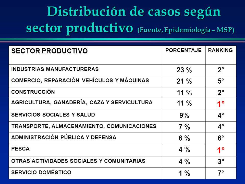 Distribución de casos según sector productivo (Fuente, Epidemiología – MSP) SECTOR PRODUCTIVO PORCENTAJERANKING INDUSTRIAS MANUFACTURERAS 23 %2° COMER
