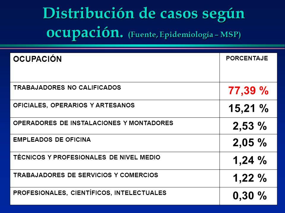 Distribución de casos según ocupación. (Fuente, Epidemiología – MSP) OCUPACIÓN PORCENTAJE TRABAJADORES NO CALIFICADOS 77,39 % OFICIALES, OPERARIOS Y A