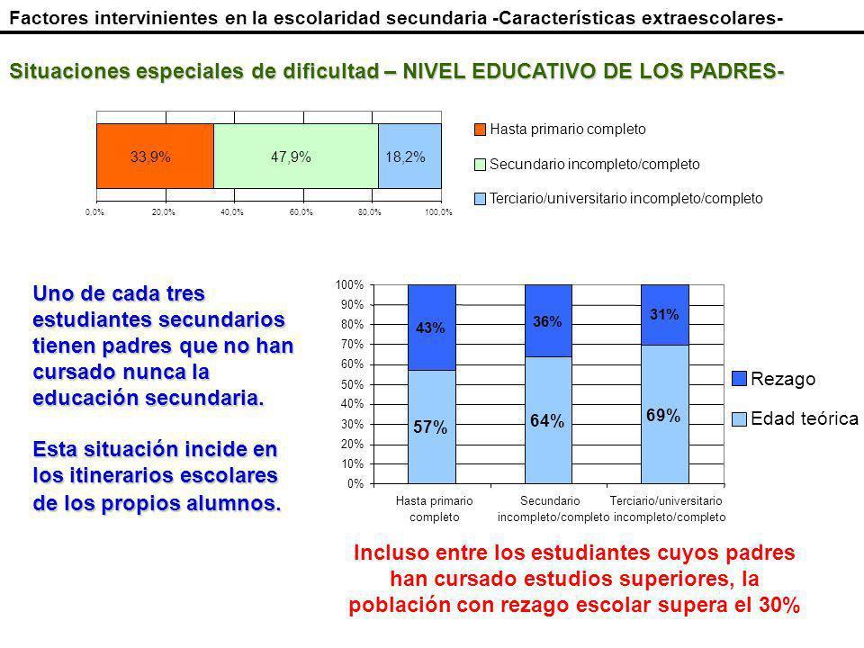 Situaciones especiales de dificultad – NIVEL EDUCATIVO DE LOS PADRES- Uno de cada tres estudiantes secundarios tienen padres que no han cursado nunca la educación secundaria.