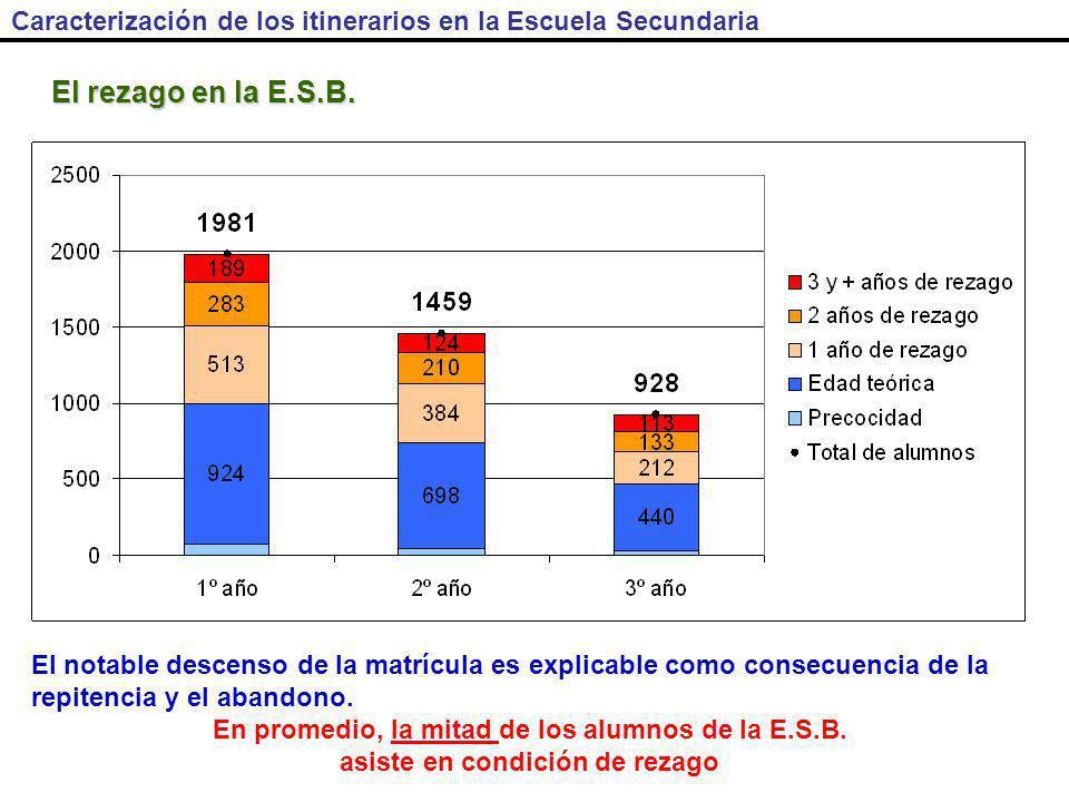 Caracterización de los itinerarios en la Escuela Secundaria El rezago en la E.S.B.