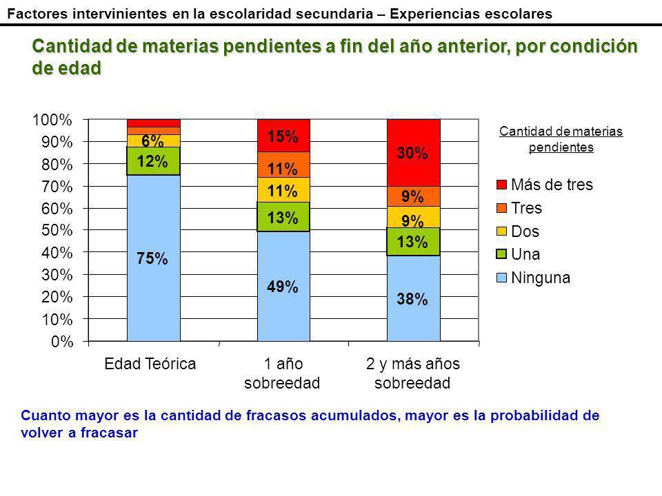 Cantidad de materias pendientes a fin del año anterior, por condición de edad Cuanto mayor es la cantidad de fracasos acumulados, mayor es la probabilidad de volver a fracasar Cantidad de materias pendientes Factores intervinientes en la escolaridad secundaria – Experiencias escolares 75% 49% 38% 12% 13% 6% 11% 9% 11% 9% 15% 30% 0% 10% 20% 30% 40% 50% 60% 70% 80% 90% 100% Edad Teórica1 año sobreedad 2 y más años sobreedad Más de tres Tres Dos Una Ninguna