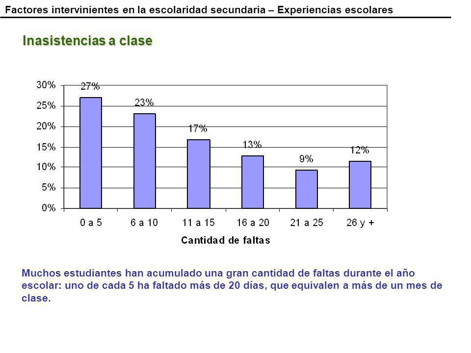 Muchos estudiantes han acumulado una gran cantidad de faltas durante el año escolar: uno de cada 5 ha faltado más de 20 días, que equivalen a más de un mes de clase.