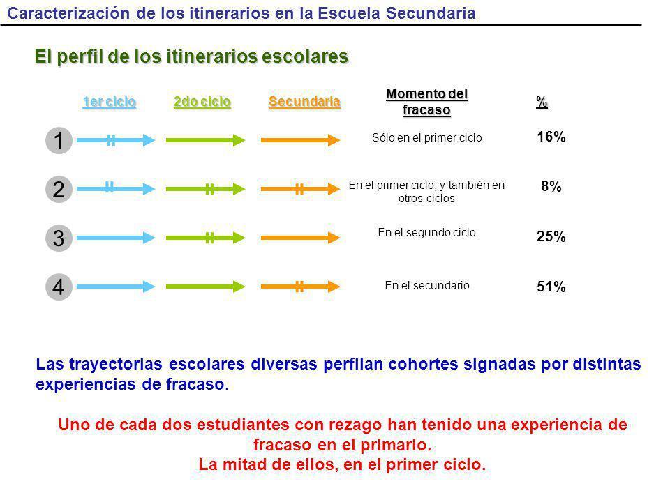 El perfil de los itinerarios escolares 16% 8% 25% 51% Las trayectorias escolares diversas perfilan cohortes signadas por distintas experiencias de fracaso.