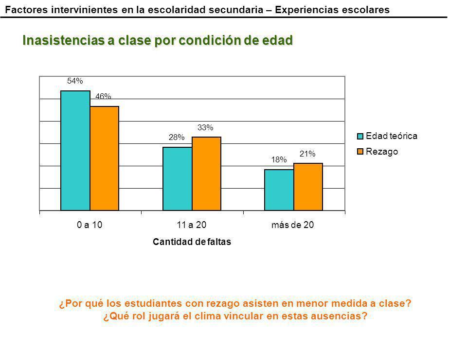 Inasistencias a clase por condición de edad ¿Por qué los estudiantes con rezago asisten en menor medida a clase.