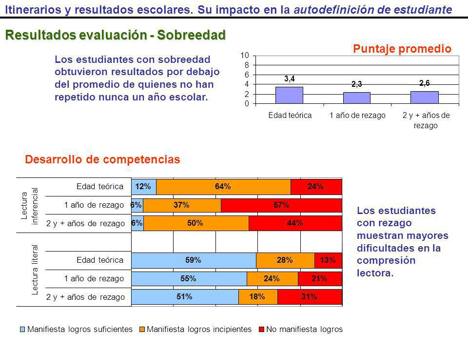 Resultados evaluación - Sobreedad Itinerarios y resultados escolares.