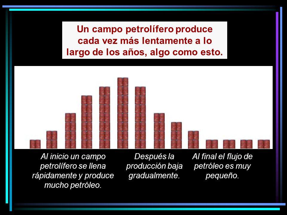Al inicio un campo petrolífero se llena rápidamente y produce mucho petróleo.