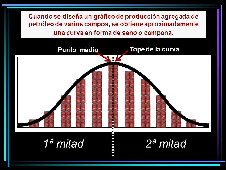 Punto medio 2ª mitad Cuando se diseña un gráfico de producción agregada de petróleo de varios campos, se obtiene aproximadamente una curva en forma de seno o campana.