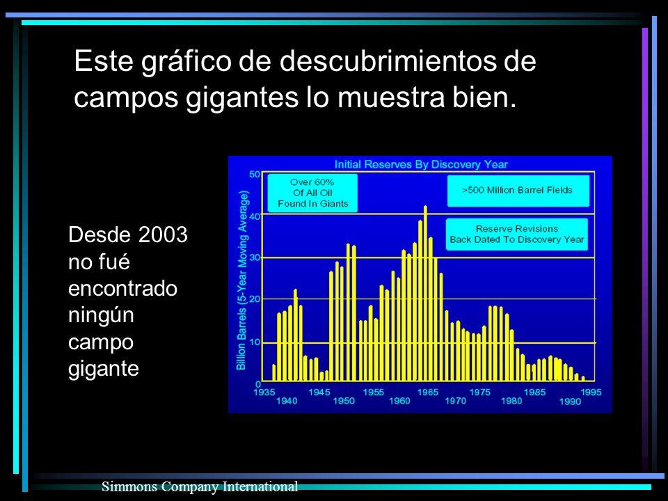 Este gráfico de descubrimientos de campos gigantes lo muestra bien.