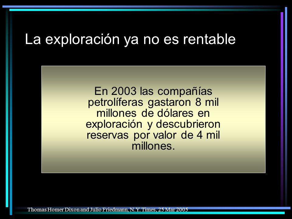 La exploración ya no es rentable En 2003 las compañías petrolíferas gastaron 8 mil millones de dólares en exploración y descubrieron reservas por valor de 4 mil millones.