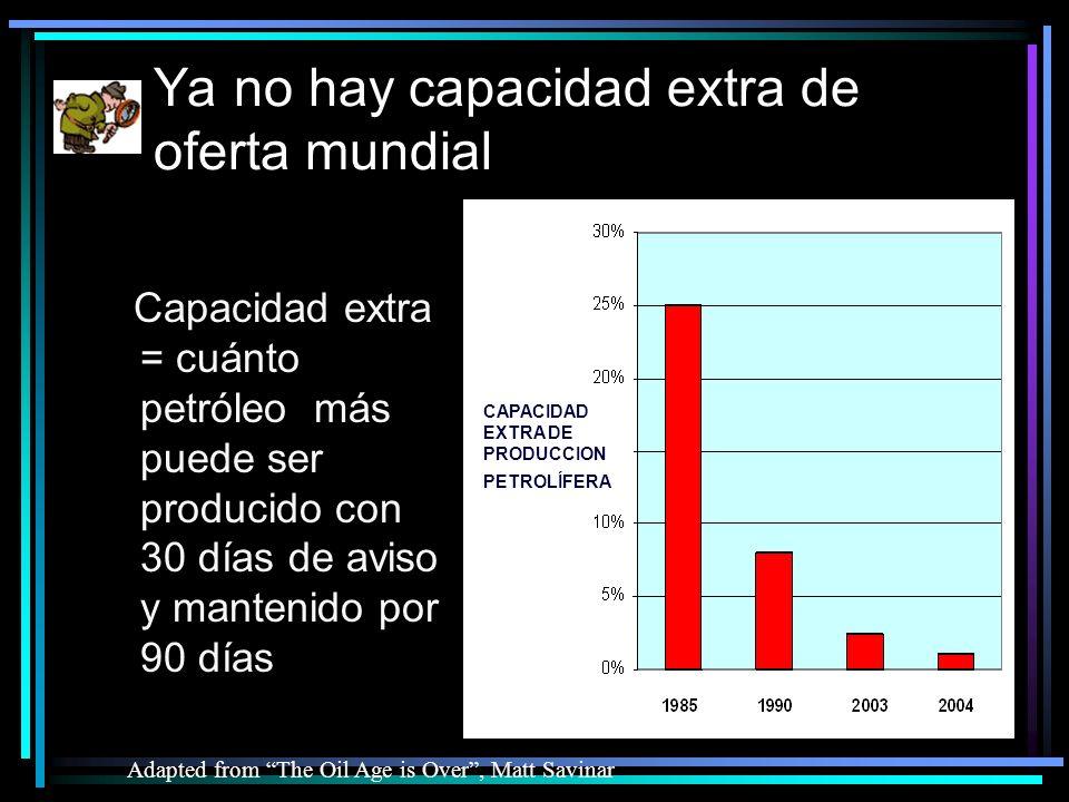 Ya no hay capacidad extra de oferta mundial Adapted from The Oil Age is Over, Matt Savinar Capacidad extra = cuánto petróleo más puede ser producido con 30 días de aviso y mantenido por 90 días CAPACIDAD EXTRA DE PRODUCCION PETROLÍFERA