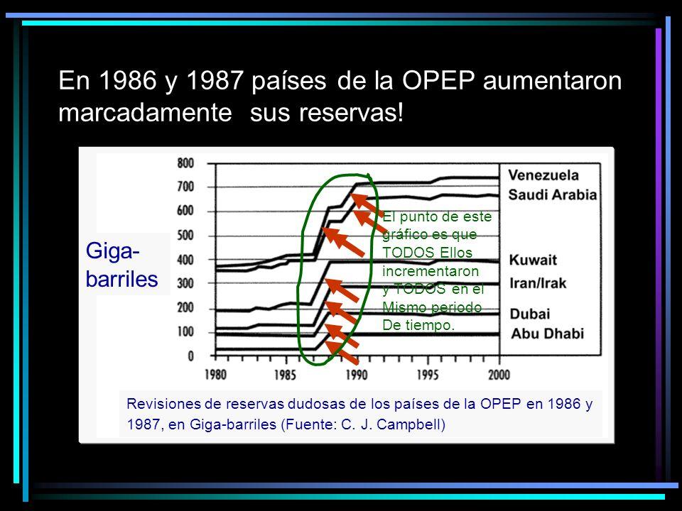 En 1986 y 1987 países de la OPEP aumentaron marcadamente sus reservas.