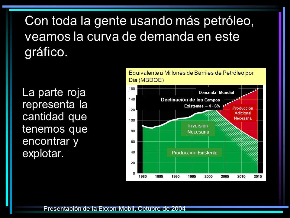 Con toda la gente usando más petróleo, veamos la curva de demanda en este gráfico.