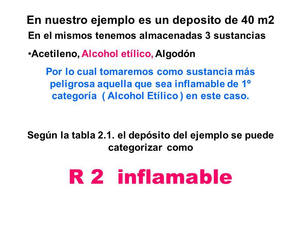 En nuestro ejemplo es un deposito de 40 m2 En el mismos tenemos almacenadas 3 sustancias Acetileno, Alcohol etílico, Algodón Por lo cual tomaremos com