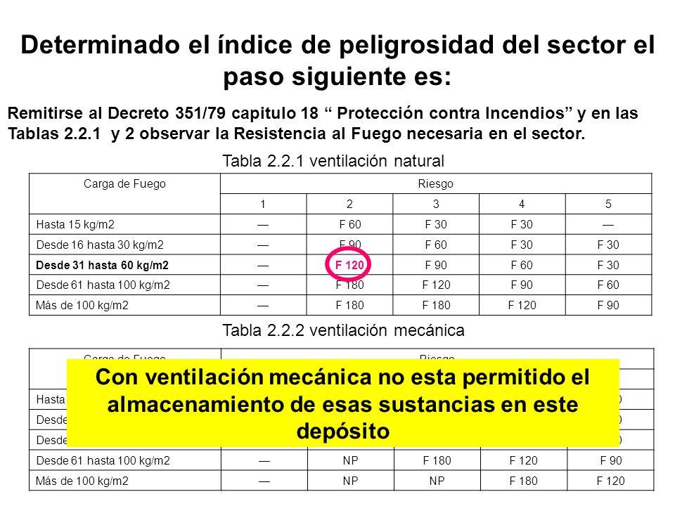 Determinado el índice de peligrosidad del sector el paso siguiente es: Remitirse al Decreto 351/79 capitulo 18 Protección contra Incendios y en las Ta