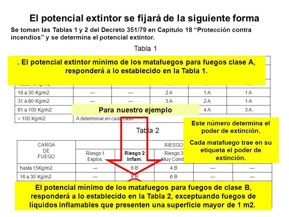 El potencial extintor se fijará de la siguiente forma Se toman las Tablas 1 y 2 del Decreto 351/79 en Capitulo 18 Protección contra incendios y se det