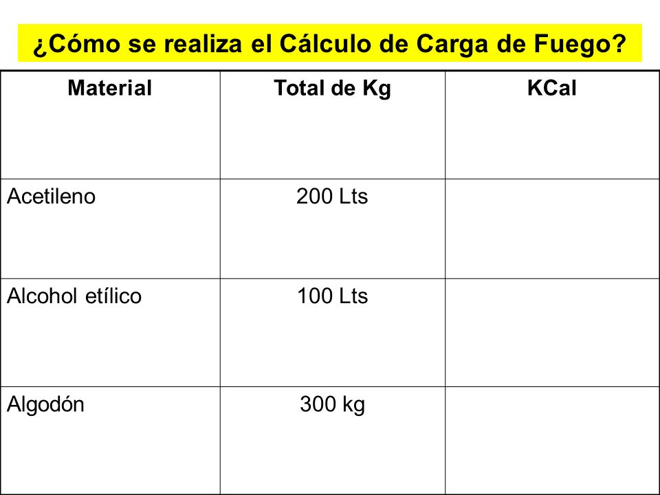 ¿Cómo se realiza el Cálculo de Carga de Fuego? Primer paso Se realiza una listado de todos los materiales, sustancias, etc. que se encuentran en el se