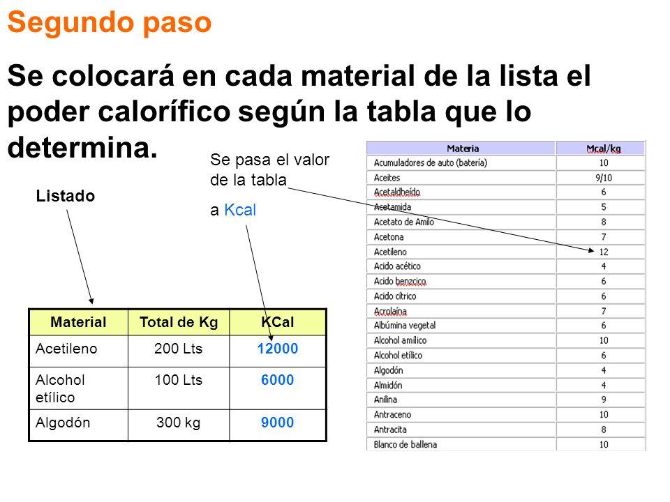 Segundo paso Se colocará en cada material de la lista el poder calorífico según la tabla que lo determina. MaterialTotal de KgKCal Acetileno200 Lts120