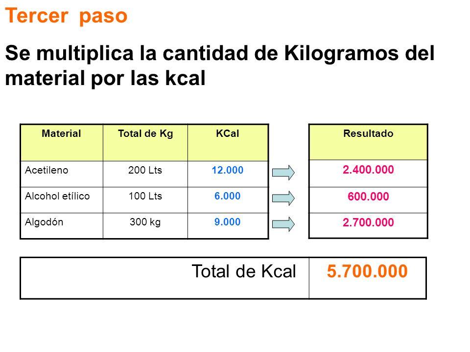 Tercer paso Se multiplica la cantidad de Kilogramos del material por las kcal MaterialTotal de KgKCal Acetileno200 Lts12.000 Alcohol etílico100 Lts6.0