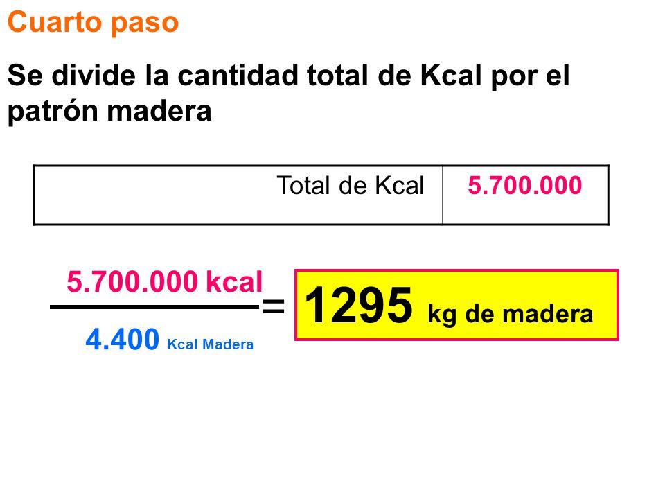 Cuarto paso Se divide la cantidad total de Kcal por el patrón madera Total de Kcal5.700.000 5.700.000 kcal 4.400 Kcal Madera = 1295 kg de madera