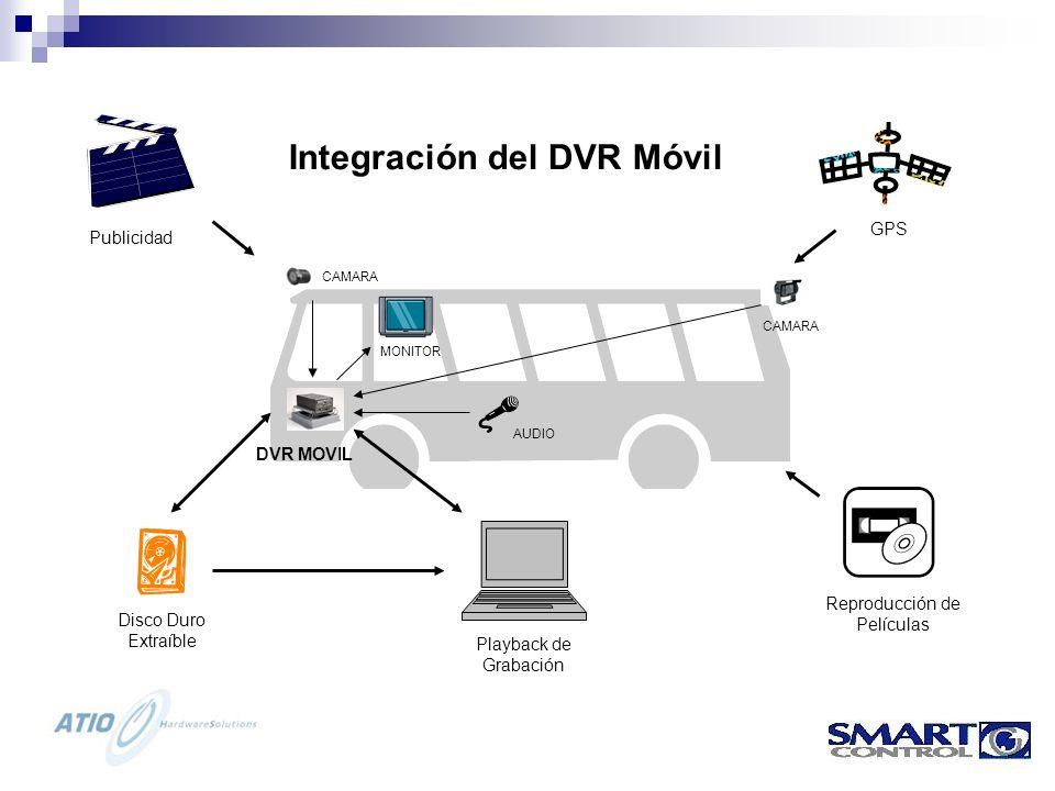 Integración del DVR Móvil Publicidad GPS Playback de Grabación Reproducción de Películas Disco Duro Extraíble CAMARA AUDIO CAMARA MONITOR DVR MOVIL