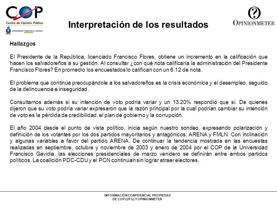 INFORMACIÓN CONFIDENCIAL PROPIEDAD DE COP (UFG) Y OPINIONMETER Interpretación de los resultados Hallazgos El Presidente de la República, licenciado Fr