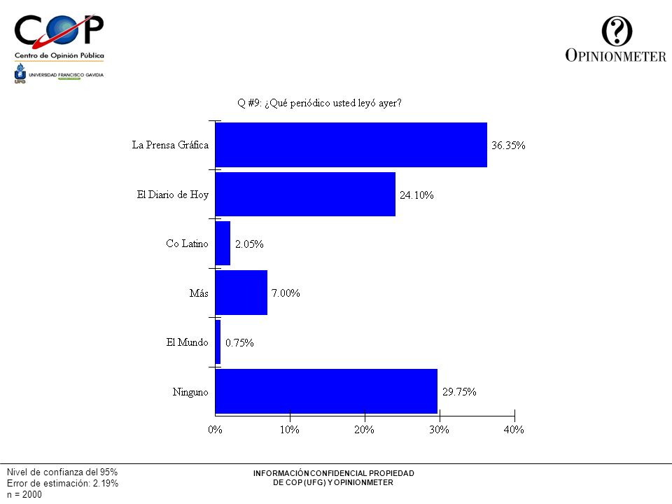 INFORMACIÓN CONFIDENCIAL PROPIEDAD DE COP (UFG) Y OPINIONMETER Nivel de confianza del 95% Error de estimación: 2.19% n = 2000