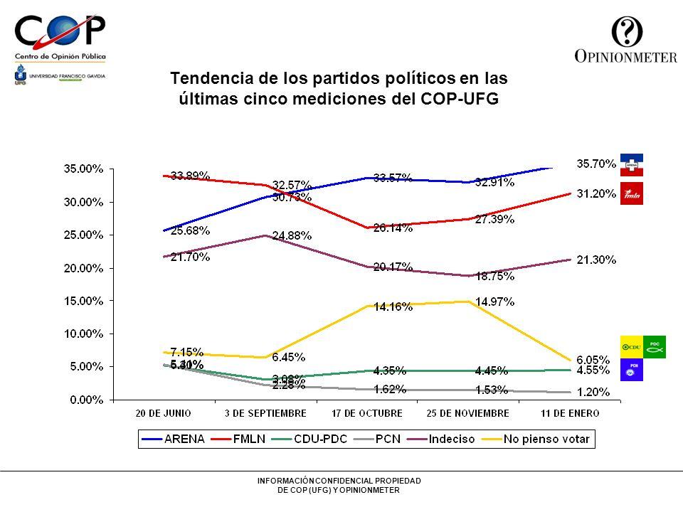 INFORMACIÓN CONFIDENCIAL PROPIEDAD DE COP (UFG) Y OPINIONMETER Tendencia de los partidos políticos en las últimas cinco mediciones del COP-UFG