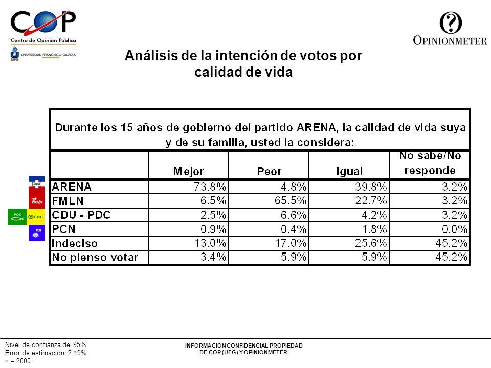 INFORMACIÓN CONFIDENCIAL PROPIEDAD DE COP (UFG) Y OPINIONMETER Nivel de confianza del 95% Error de estimación: 2.19% n = 2000 Análisis de la intención