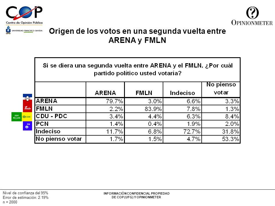 INFORMACIÓN CONFIDENCIAL PROPIEDAD DE COP (UFG) Y OPINIONMETER Nivel de confianza del 95% Error de estimación: 2.19% n = 2000 Origen de los votos en u