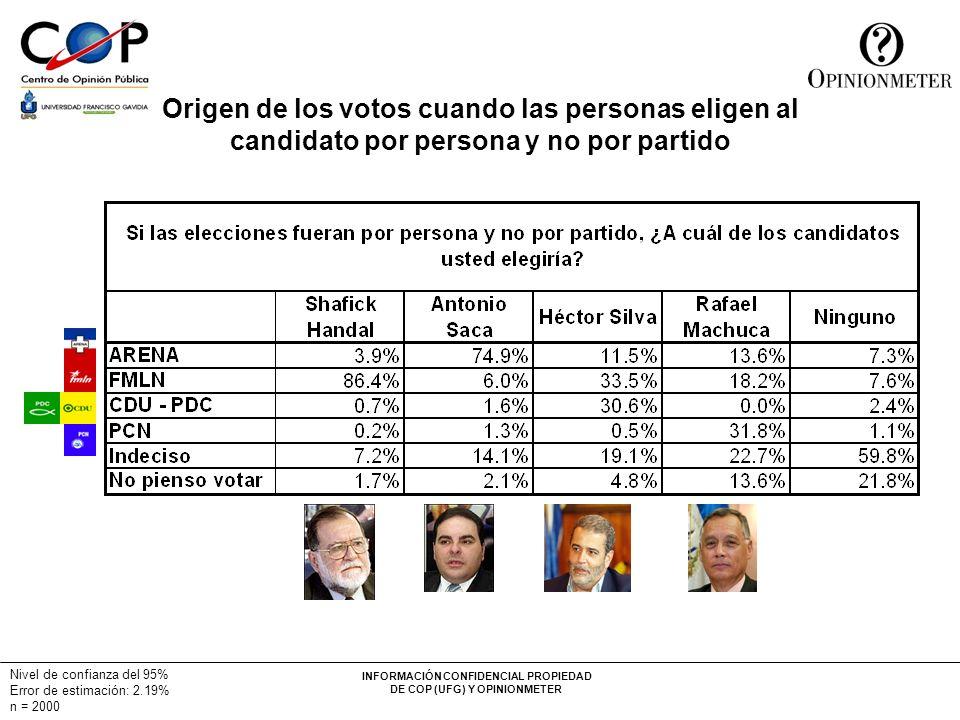 INFORMACIÓN CONFIDENCIAL PROPIEDAD DE COP (UFG) Y OPINIONMETER Nivel de confianza del 95% Error de estimación: 2.19% n = 2000 Origen de los votos cuan