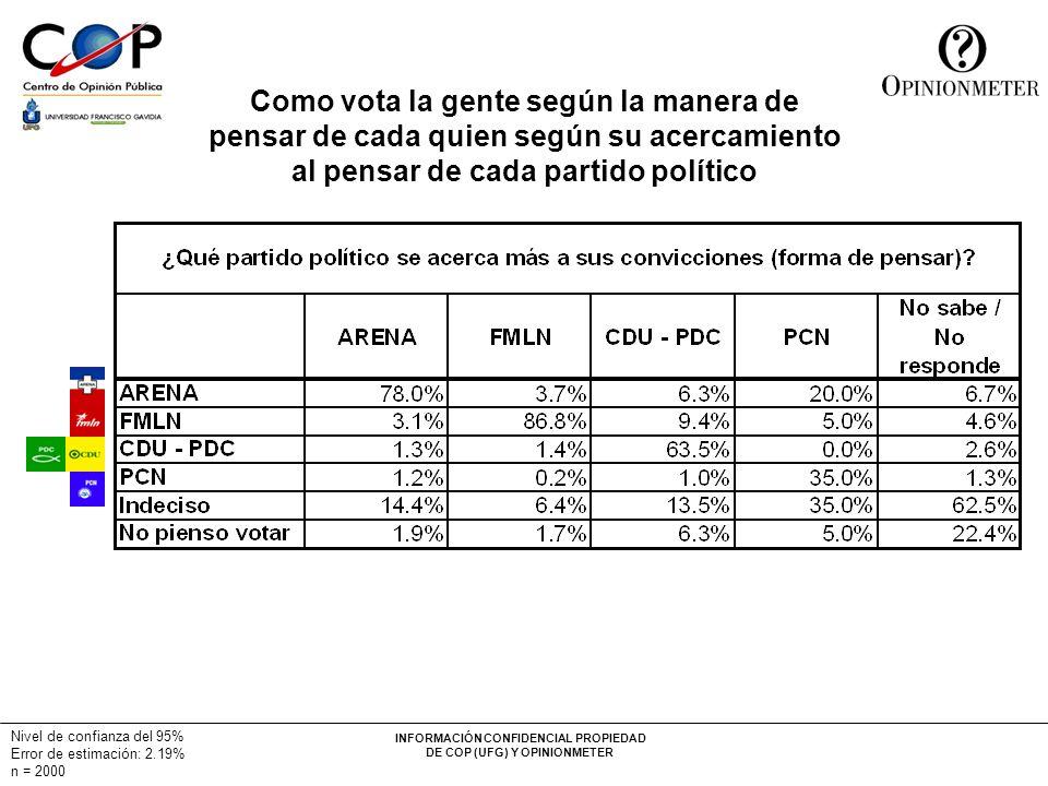 INFORMACIÓN CONFIDENCIAL PROPIEDAD DE COP (UFG) Y OPINIONMETER Nivel de confianza del 95% Error de estimación: 2.19% n = 2000 Como vota la gente según
